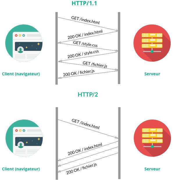 Fonctionnement protocole HTTP2