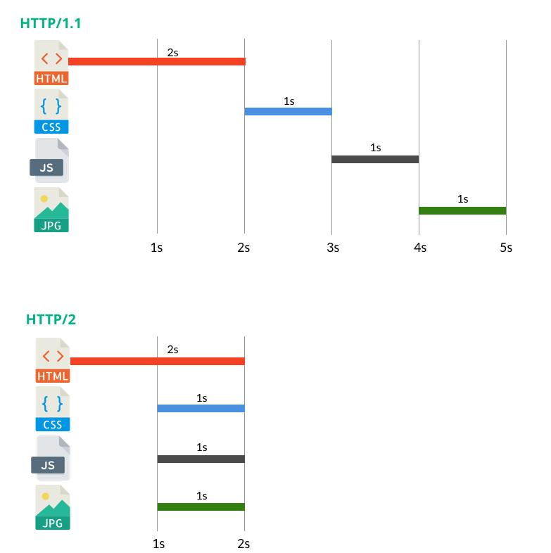 infographie temps de chargement fichiers HTTP/1 HTTP/2