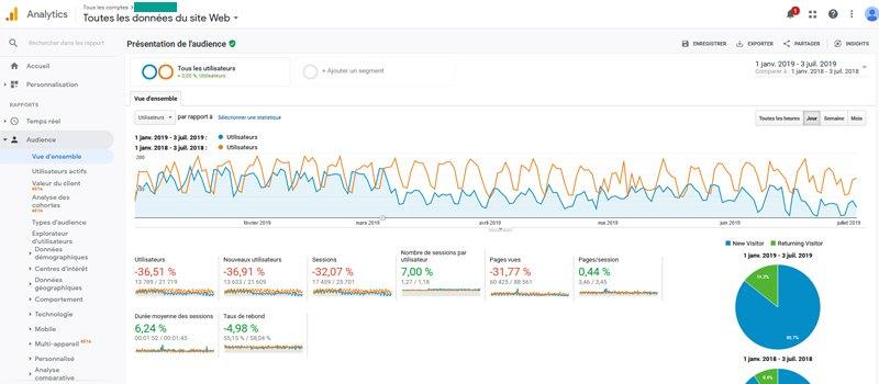 Chute de trafic observée d'une année sur l'autre sur Google Analytics suite à la mise en place du RGPD