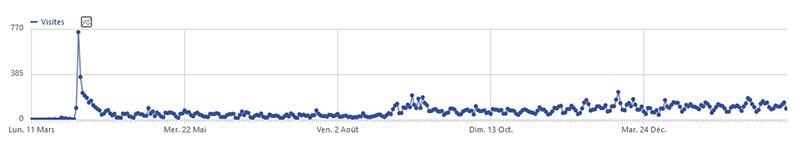 Courbe illustrant le nombre de visites sur le site d'Autisme Info Service : le nombre de visites croît depuis la mise en ligne